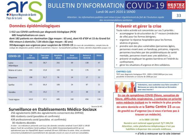 Bulletin d'information COVID-19